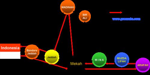 1. Jarak peta-perjalanan-haji-small-2